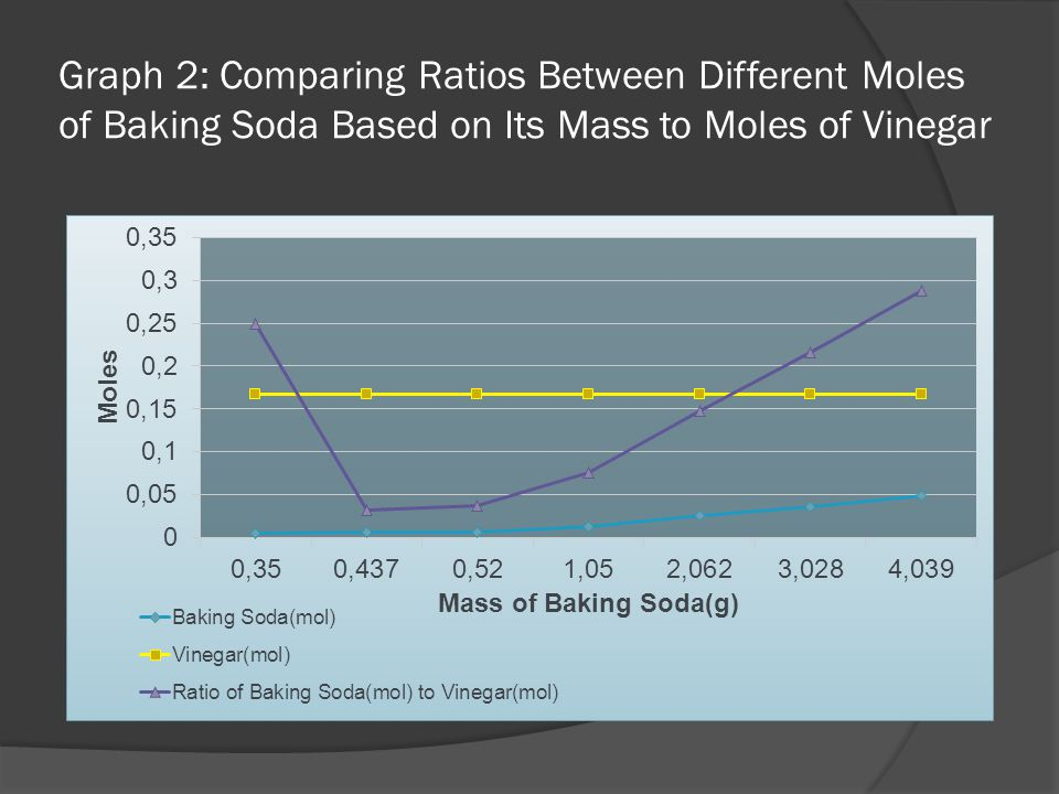 Felisa Zen  Aim  To find out what mass of baking soda