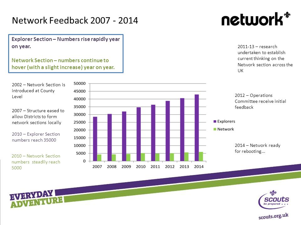 2002 – Network Section is introduced at County Level 2007 – Structure eased to allow Districts to form network sections locally – research undertaken to establish current thinking on the Network section across the UK 2012 – Operations Committee receive initial feedback 2014 – Network ready for rebooting...