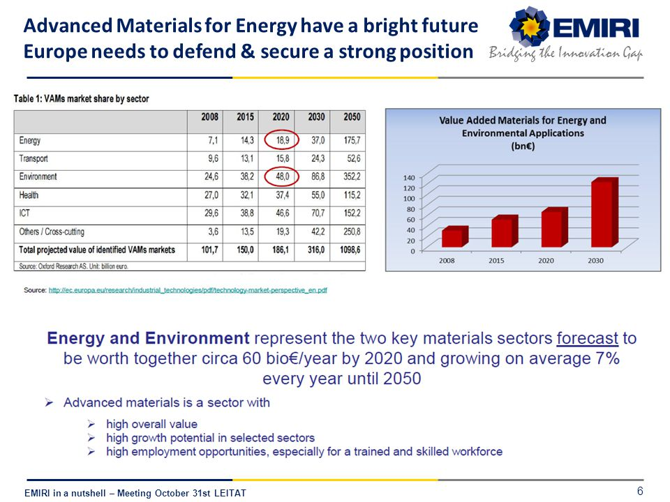 E NERGY M ATERIALS I NDUSTRIAL R ESEARCH I NITIATIVE Bridging the Innovation Gap EMIRI in a nutshell – Meeting October 31st LEITAT Advanced Materials for Energy have a bright future Europe needs to defend & secure a strong position 6