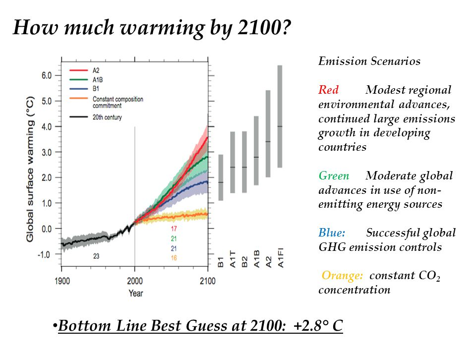 How much warming by 2100.