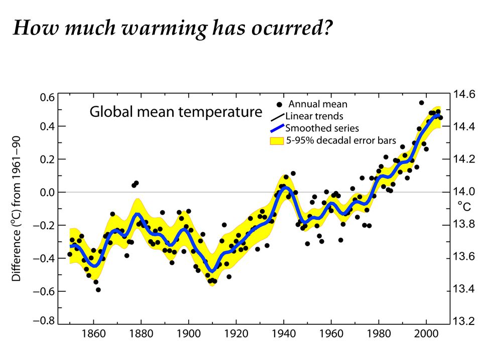 How much warming has ocurred
