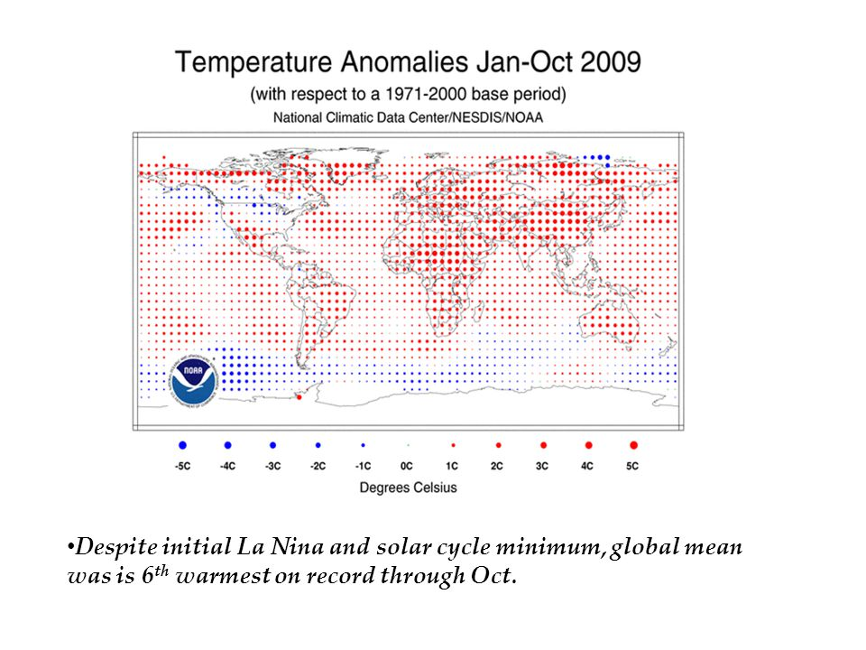 Despite initial La Nina and solar cycle minimum, global mean was is 6 th warmest on record through Oct.