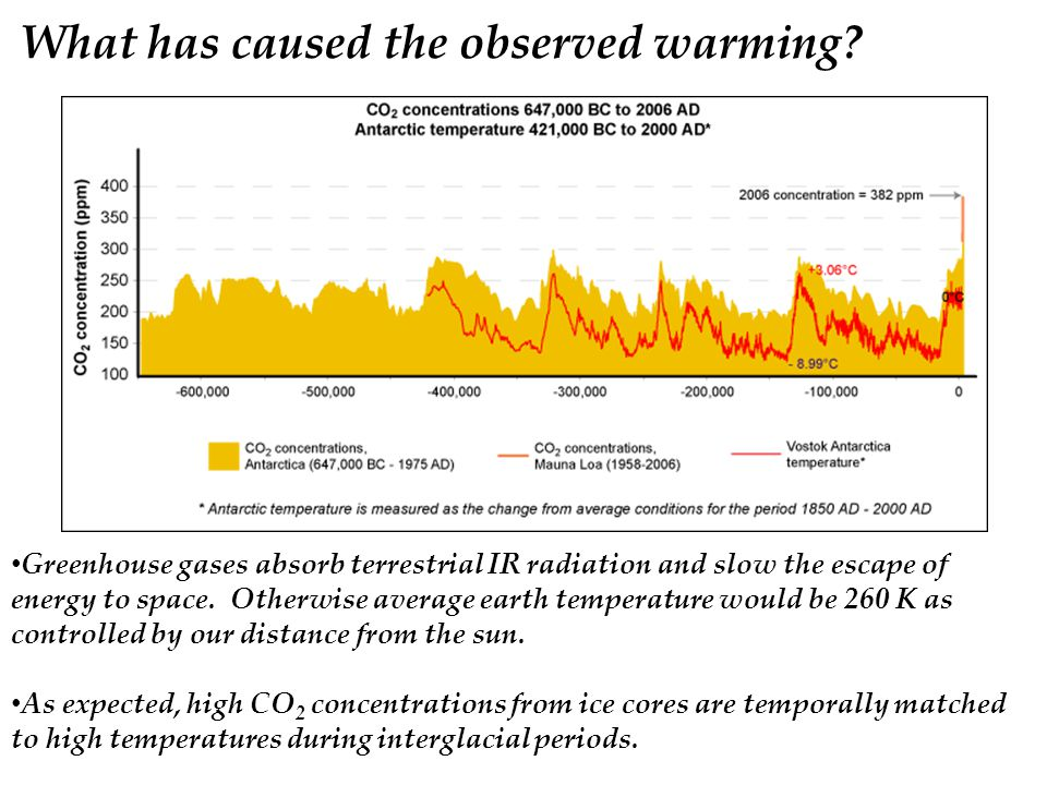What has caused the observed warming.