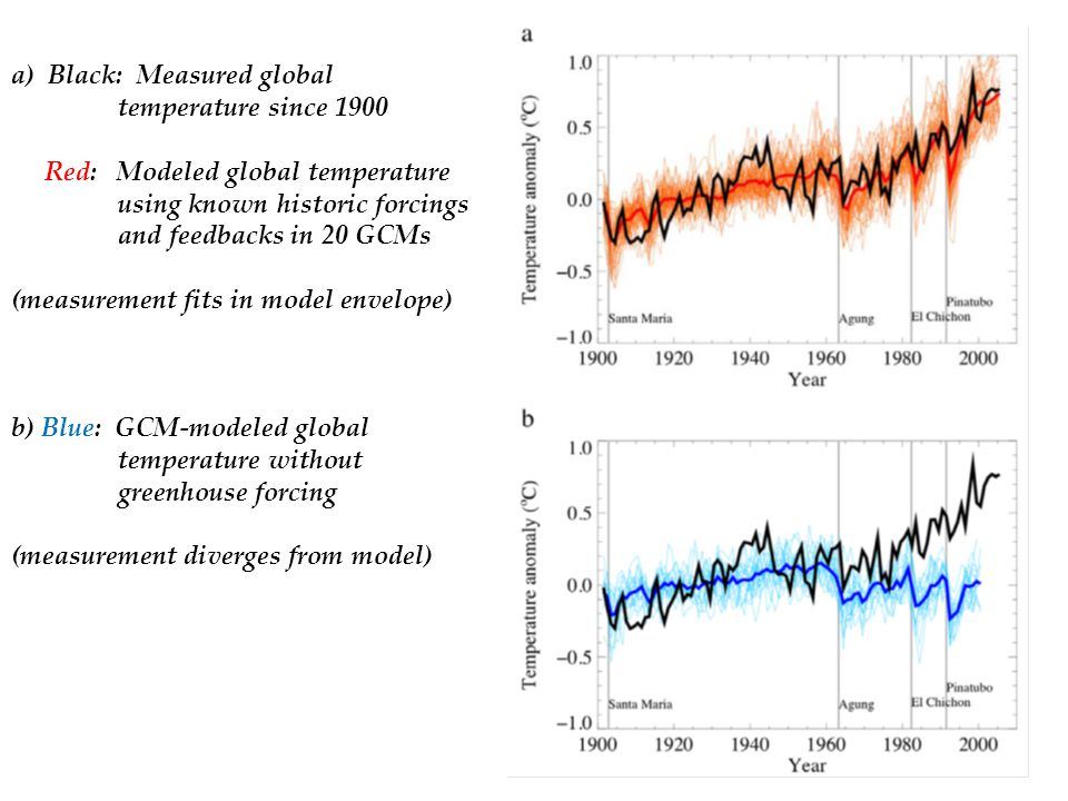 a) Black: Measured global temperature since 1900 Red: Modeled global temperature using known historic forcings and feedbacks in 20 GCMs (measurement fits in model envelope) b) Blue: GCM-modeled global temperature without greenhouse forcing (measurement diverges from model)
