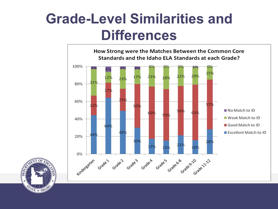 Grade-Level Similarities and Differences