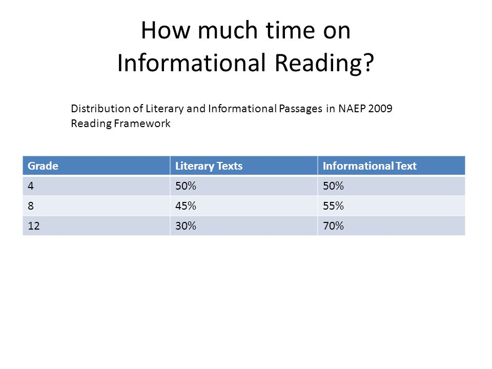 How much time on Informational Reading.