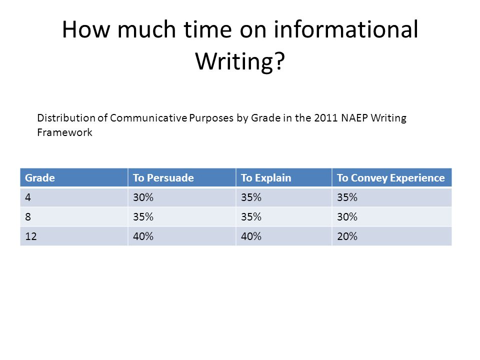 How much time on informational Writing.
