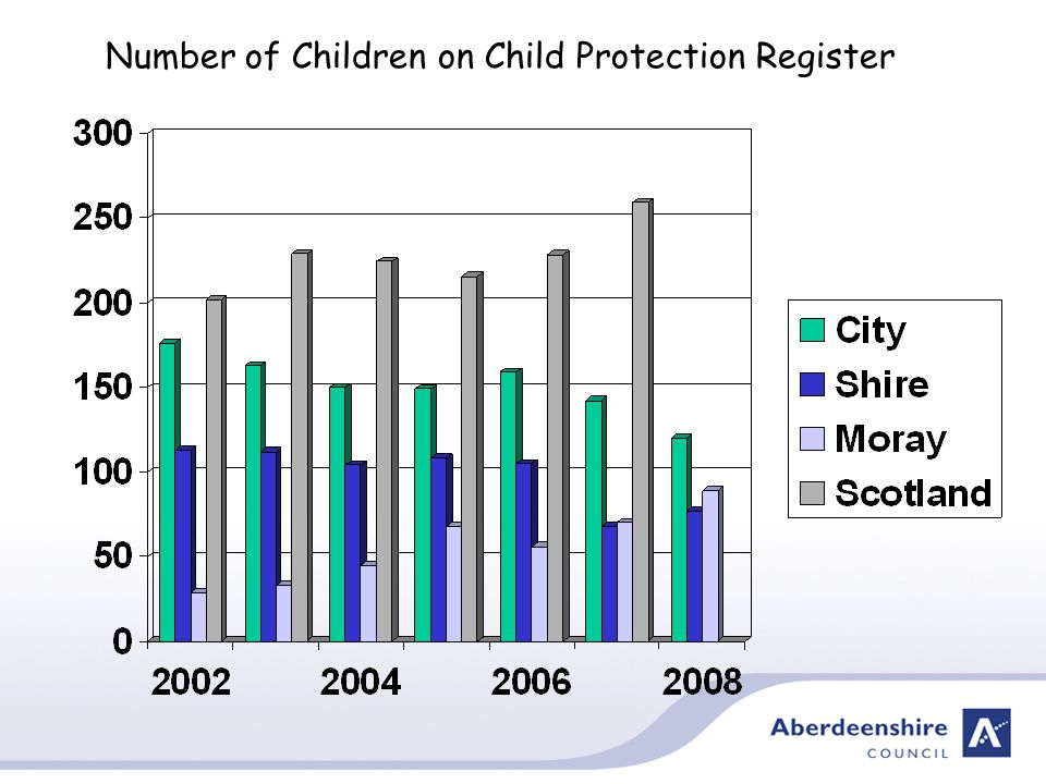 Number of Children on Child Protection Register
