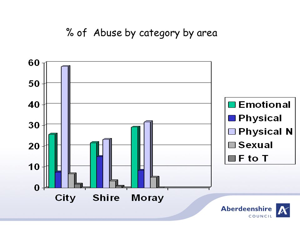 % of Abuse by category by area