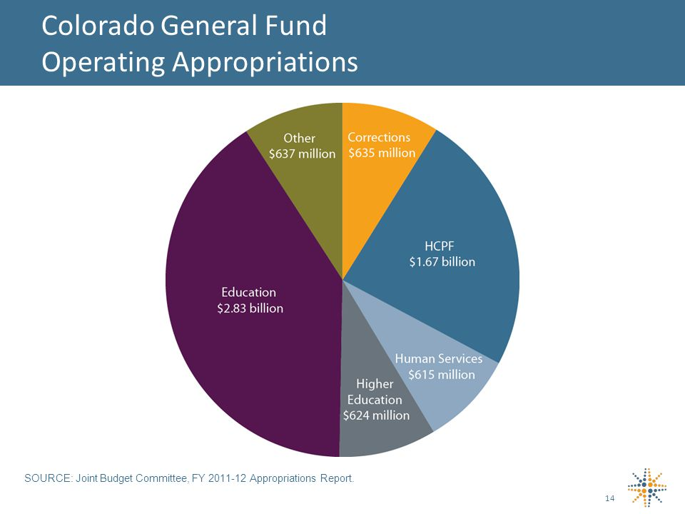 14 Colorado General Fund Operating Appropriations SOURCE: Joint Budget Committee, FY Appropriations Report.