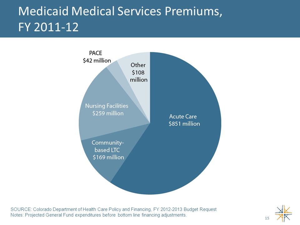15 Medicaid Medical Services Premiums, FY SOURCE: Colorado Department of Health Care Policy and Financing, FY Budget Request Notes: Projected General Fund expenditures before bottom line financing adjustments.