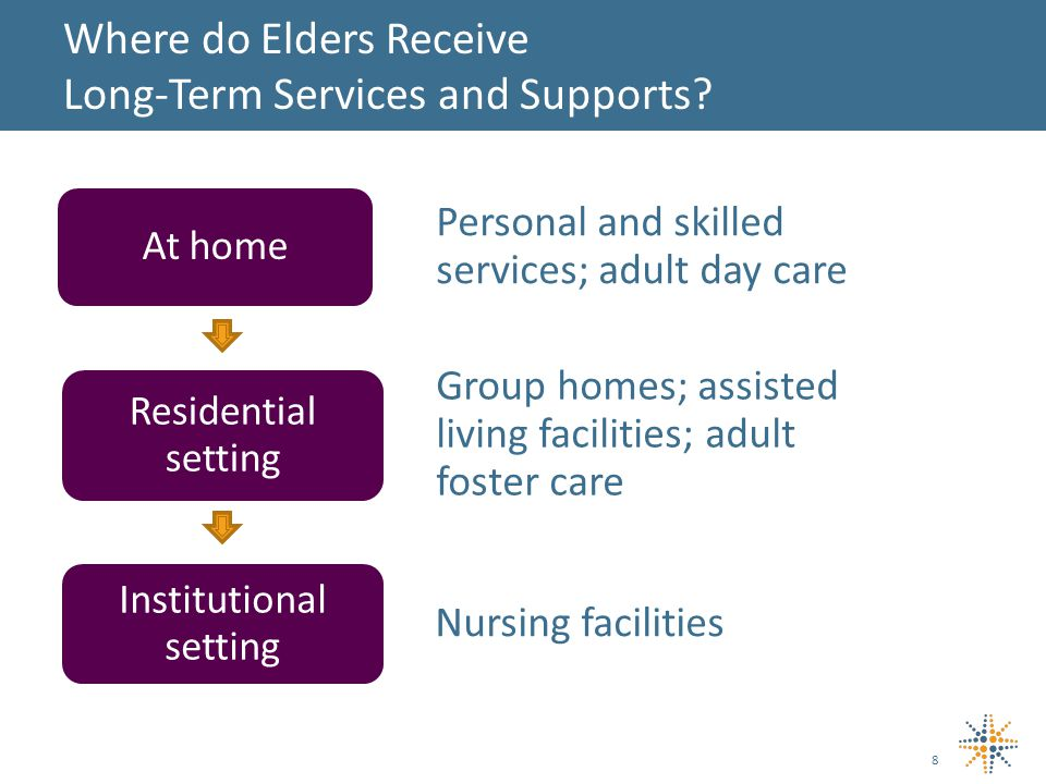 Where do Elders Receive Long-Term Services and Supports.