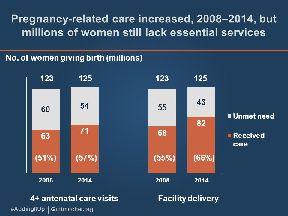 Guttmacher.org #AddingItUp Pregnancy-related care increased, 2008–2014, but millions of women still lack essential services No.
