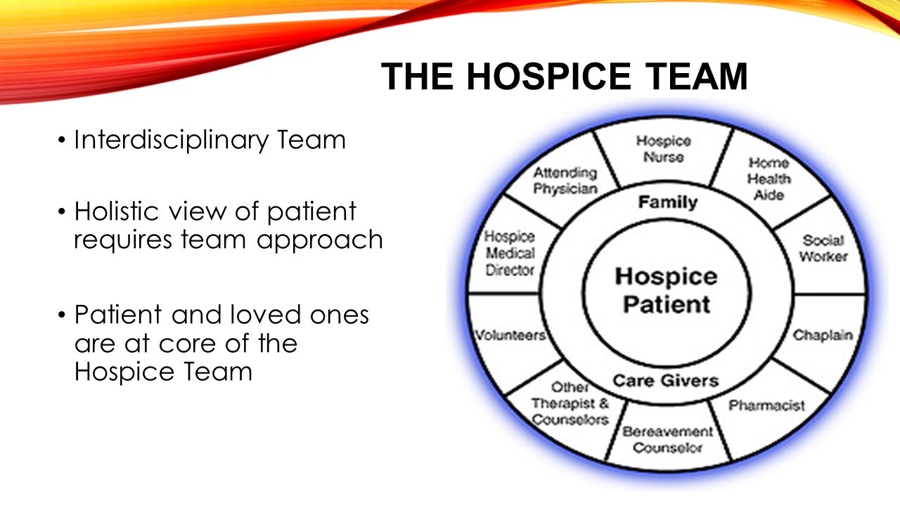 THE HOSPICE TEAM Interdisciplinary Team Holistic view of patient requires team approach Patient and loved ones are at core of the Hospice Team