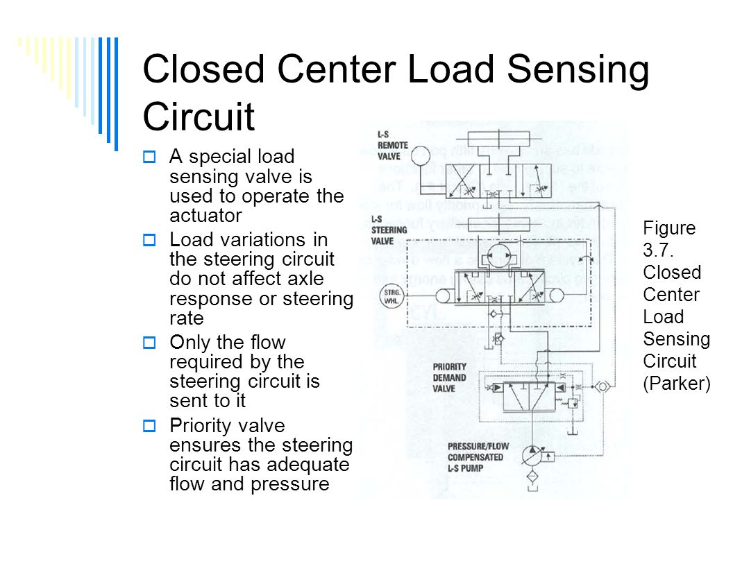 Hydrostatic Steering Part 2 Lecture 3 Day 1 Class Ppt Download This Application Diagram Indicates How Loadsensing Valves Control Closed Center Load Sensing Circuit A Special Valve Is Used To Operate The