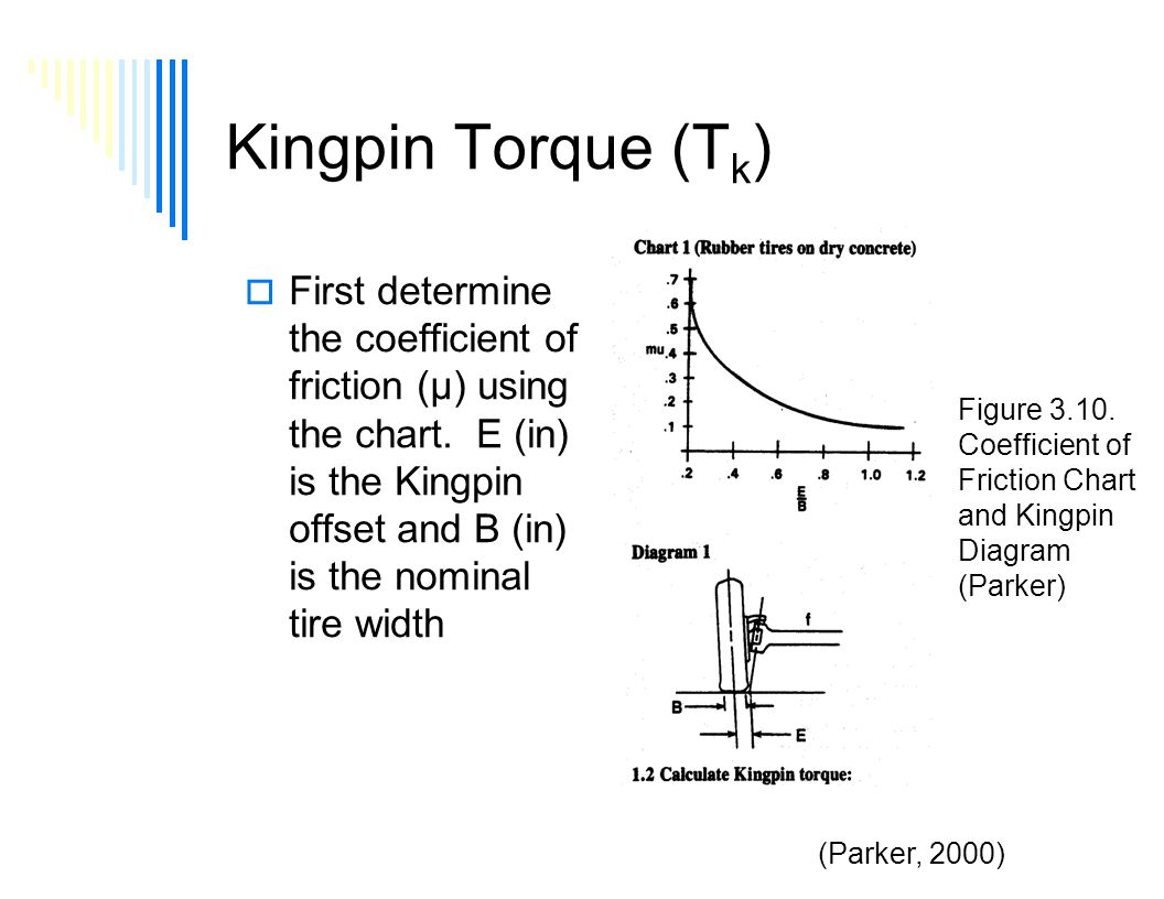 Hydrostatic Steering Part 2 Lecture 3 Day 1 Class Ppt Download Fig Basic Hydraulic Circuit Working Of A Don 14 Kingpin