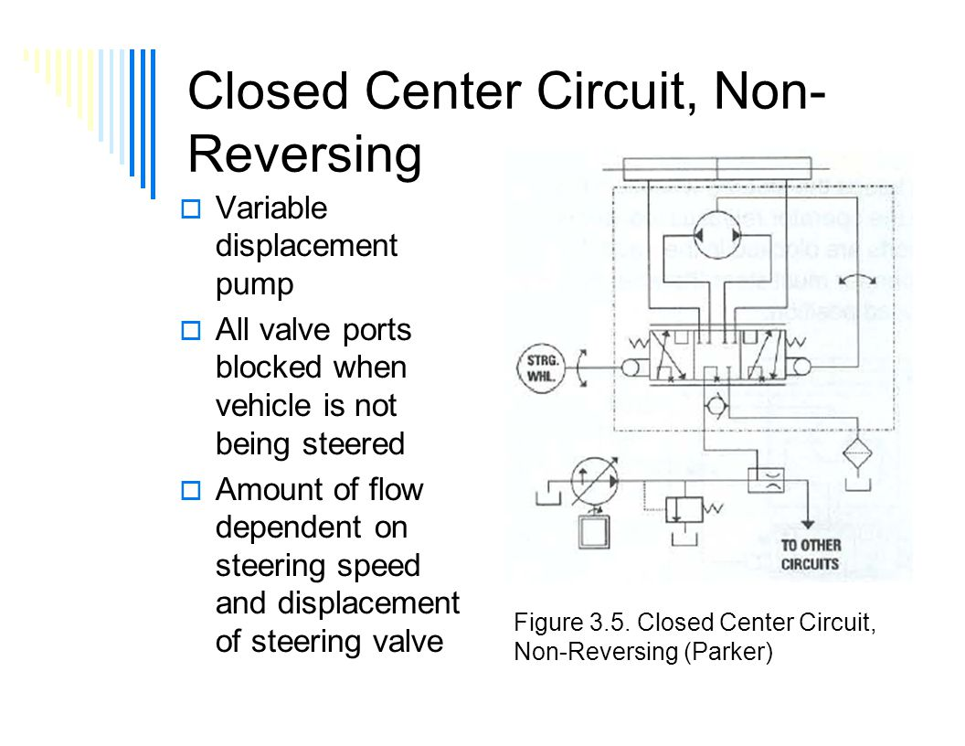 Hydrostatic Steering Part 2 Lecture 3 Day 1 Class Ppt Download Fig Basic Hydraulic Circuit Working Of A Don Closed Center Non Reversing Variable Displacement Pump All Valve Ports Blocked
