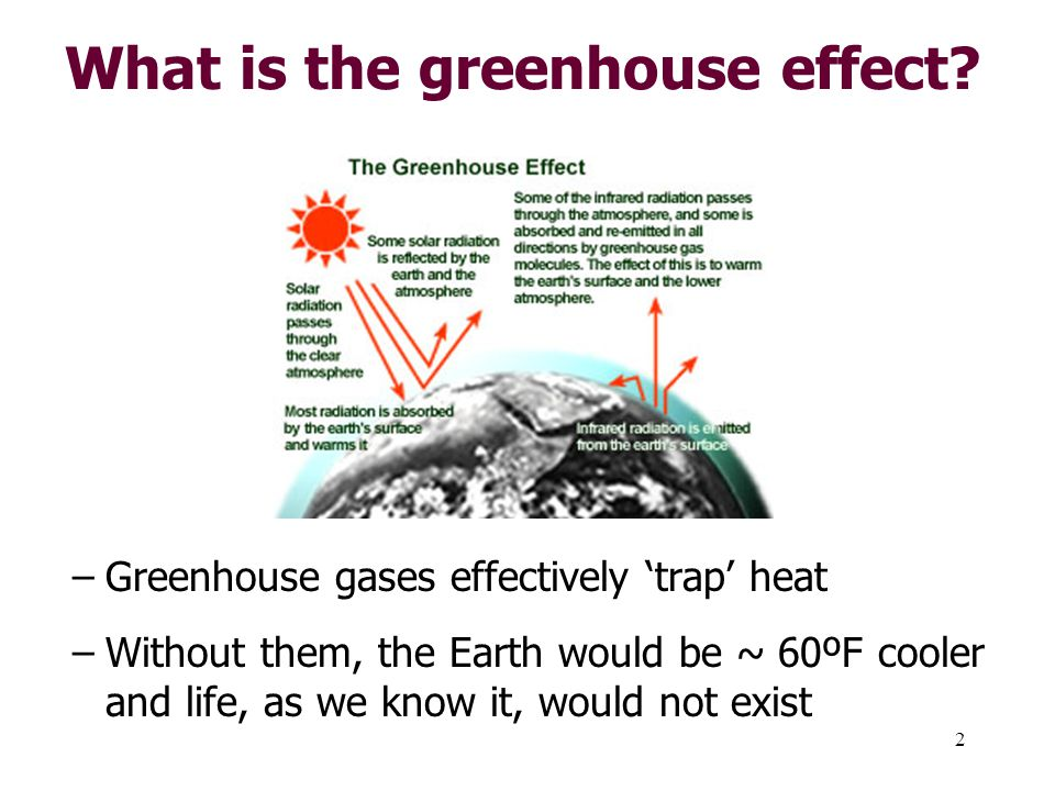 2 What is the greenhouse effect.