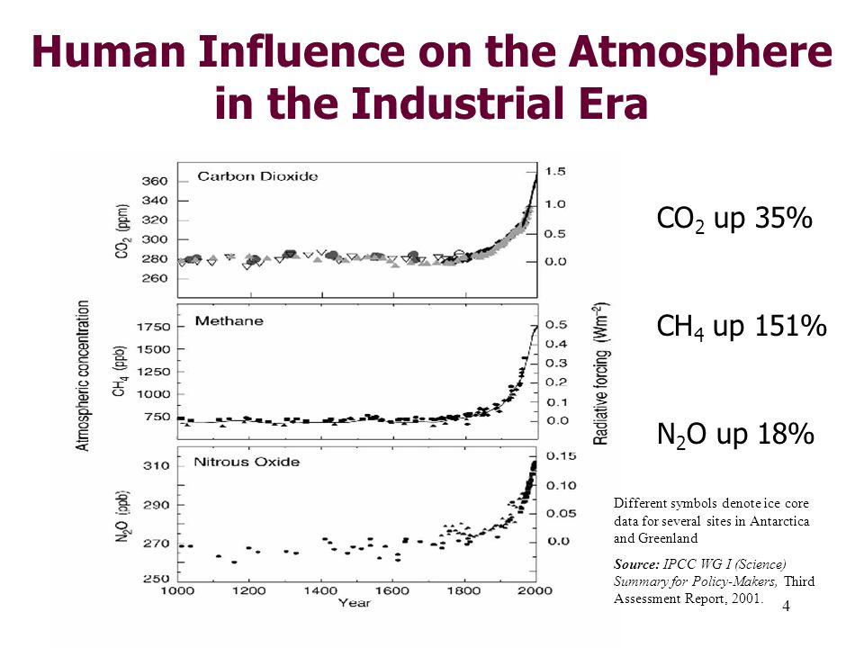 4 Human Influence on the Atmosphere in the Industrial Era CO 2 up 35% CH 4 up 151% N 2 O up 18% Different symbols denote ice core data for several sites in Antarctica and Greenland Source: IPCC WG I (Science) Summary for Policy-Makers, Third Assessment Report, 2001.