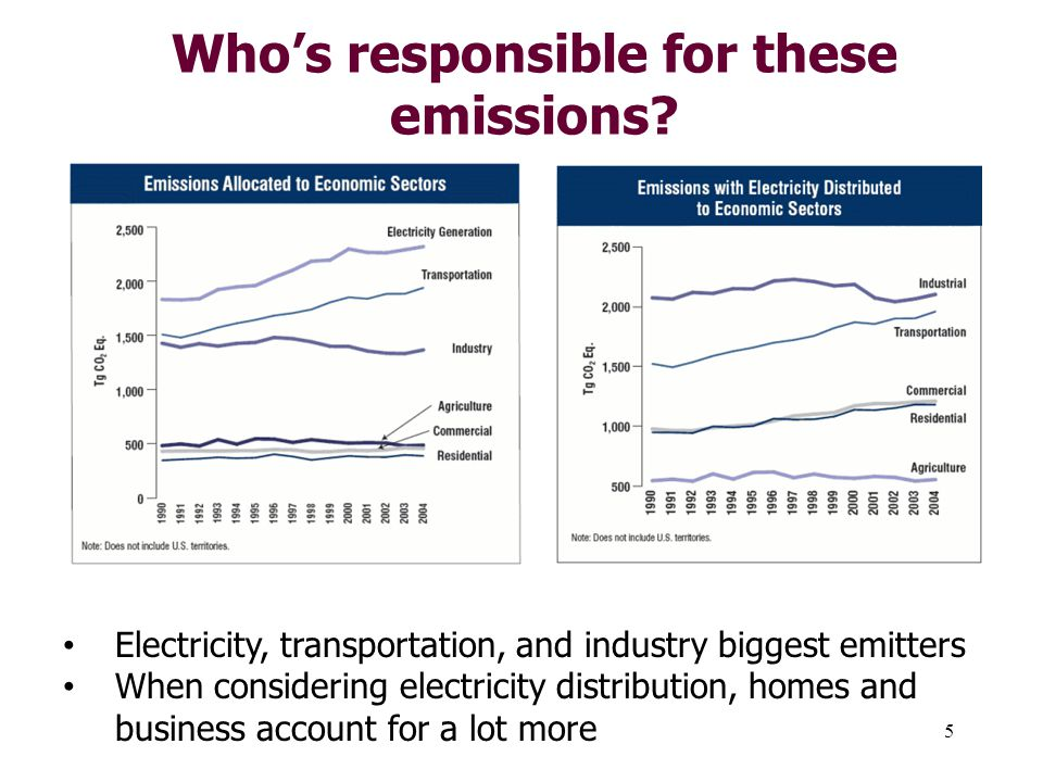 5 Who's responsible for these emissions.