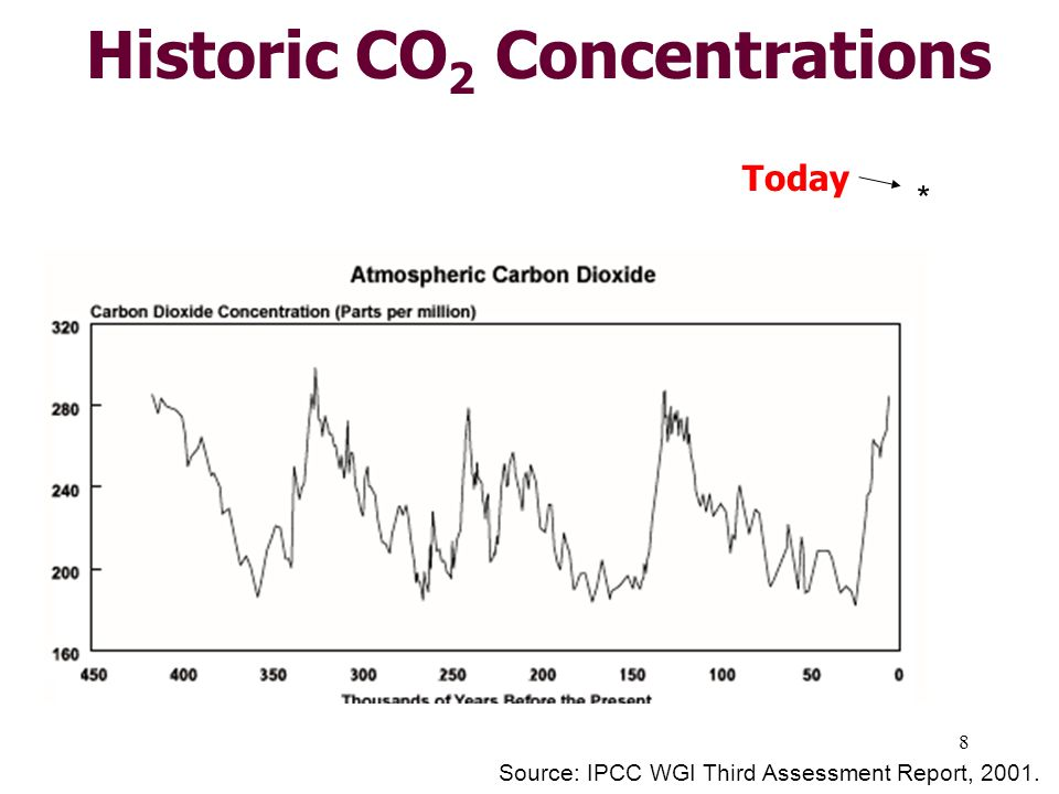 8 Historic CO 2 Concentrations Source: IPCC WGI Third Assessment Report, * Today