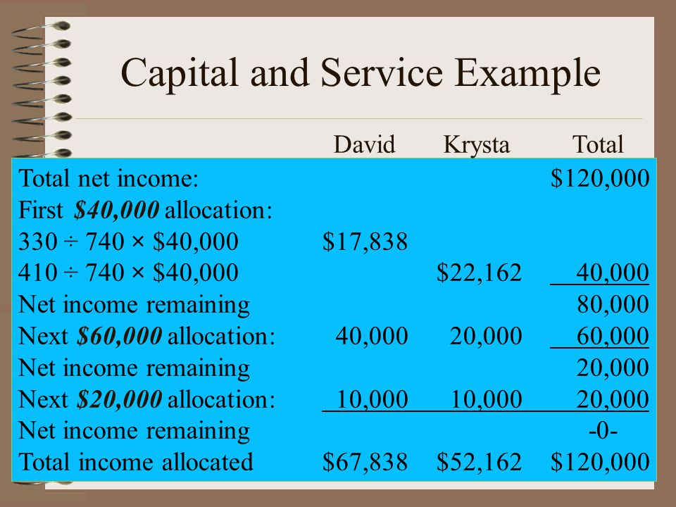 Capital and Service Example Total net income:$120,000 First $40,000 allocation: 330 ÷ 740 × $40,000$17, ÷ 740 × $40,000$22,162 40,000 Net income remaining 80,000 Next $60,000 allocation: 40,000 20,000 60,000 Net income remaining 20,000 Next $20,000 allocation: 10,000 10,000 20,000 Net income remaining-0- Total income allocated$67,838$52,162$120,000 David Krysta Total