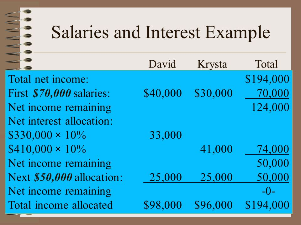Salaries and Interest Example Total net income:$194,000 First $70,000 salaries:$40,000$30,000 70,000 Net income remaining 124,000 Net interest allocation: $330,000 × 10% 33,000 $410,000 × 10% 41,000 74,000 Net income remaining 50,000 Next $50,000 allocation: 25,000 25,000 50,000 Net income remaining-0- Total income allocated$98,000$96,000$194,000 David Krysta Total