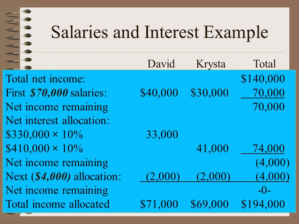 Salaries and Interest Example Total net income:$140,000 First $70,000 salaries:$40,000$30,000 70,000 Net income remaining 70,000 Net interest allocation: $330,000 × 10% 33,000 $410,000 × 10% 41,000 74,000 Net income remaining (4,000) Next ($4,000) allocation: (2,000) (2,000) (4,000) Net income remaining-0- Total income allocated$71,000$69,000$194,000 David Krysta Total