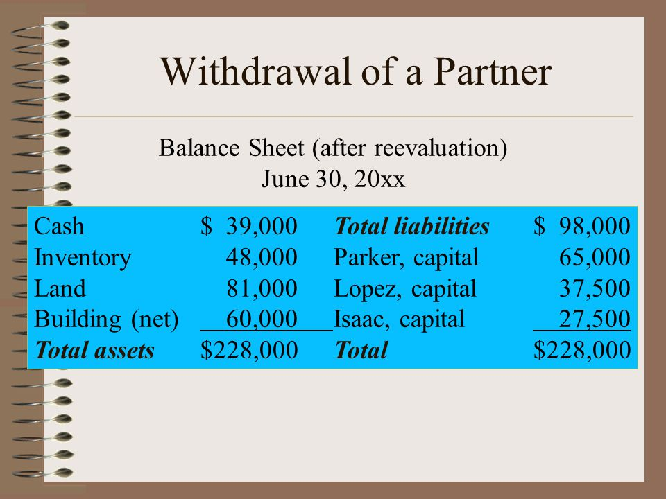 Withdrawal of a Partner Balance Sheet (after reevaluation) June 30, 20xx Cash$ 39,000Total liabilities$ 98,000 Inventory 48,000Parker, capital 65,000 Land 81,000Lopez, capital 37,500 Building (net) 60,000Isaac, capital 27,500 Total assets$228,000Total$228,000