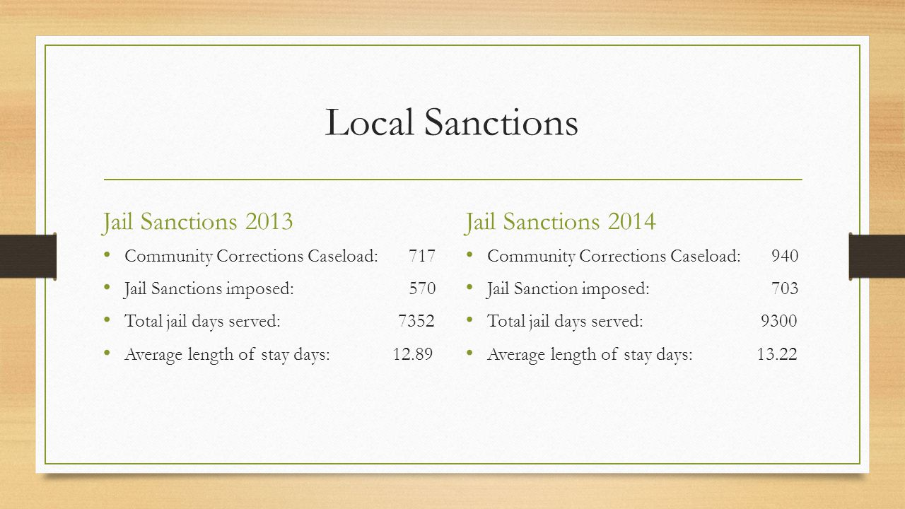 Local Sanctions Jail Sanctions 2013 Community Corrections Caseload:717 Jail Sanctions imposed:570 Total jail days served: 7352 Average length of stay days: Jail Sanctions 2014 Community Corrections Caseload:940 Jail Sanction imposed:703 Total jail days served: 9300 Average length of stay days: 13.22