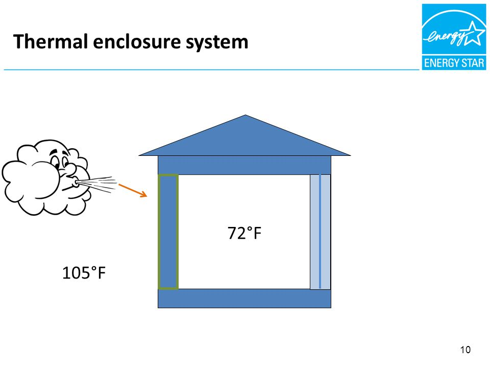 FIBROUS NSULATION = AIR BARRIER Thermal enclosure system 105°F 10 72°F