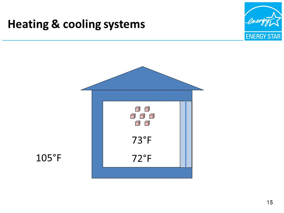 FIBROUS NSULATION = AIR BARRIER Heating & cooling systems 105°F 73°F 72°F 15