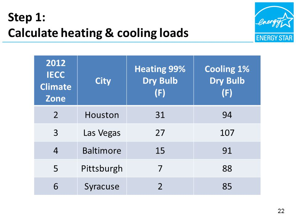 Step 1: Calculate heating & cooling loads 2012 IECC Climate Zone City Heating 99% Dry Bulb (F) Cooling 1% Dry Bulb (F) 2Houston3194 3Las Vegas Baltimore1591 5Pittsburgh788 6Syracuse285 22