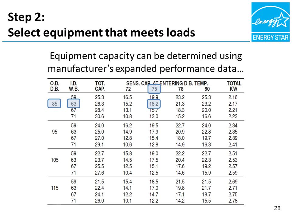 Step 2: Select equipment that meets loads 28 Equipment capacity can be determined using manufacturer's expanded performance data…