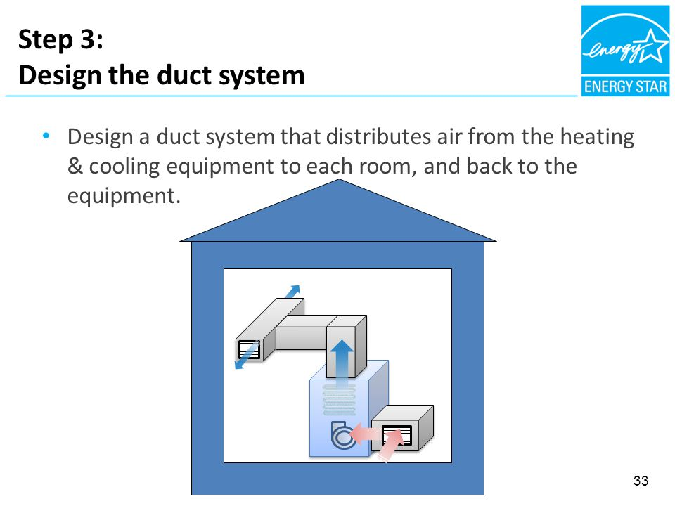 Step 3: Design the duct system Design a duct system that distributes air from the heating & cooling equipment to each room, and back to the equipment.