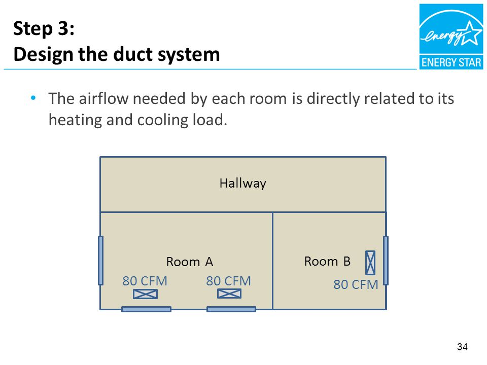 Step 3: Design the duct system Room A Room B Hallway The airflow needed by each room is directly related to its heating and cooling load.