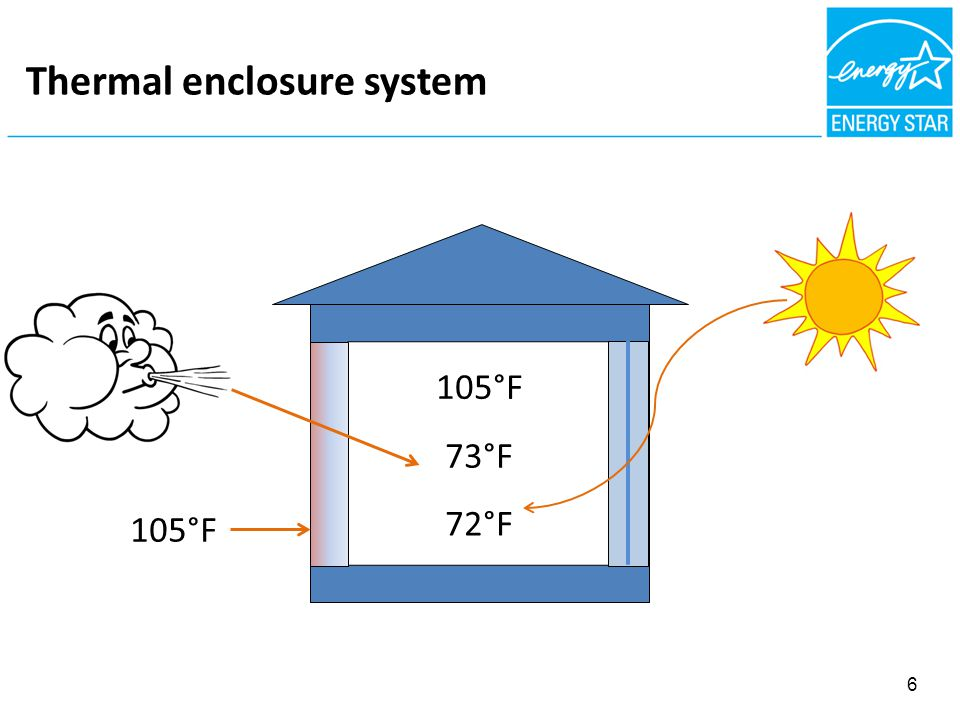 FIBROUS NSULATION = AIR BARRIER Thermal enclosure system 105°F 72°F 73°F 105°F 6