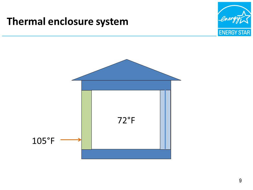 FIBROUS NSULATION = AIR BARRIER Thermal enclosure system 105°F 72°F 9