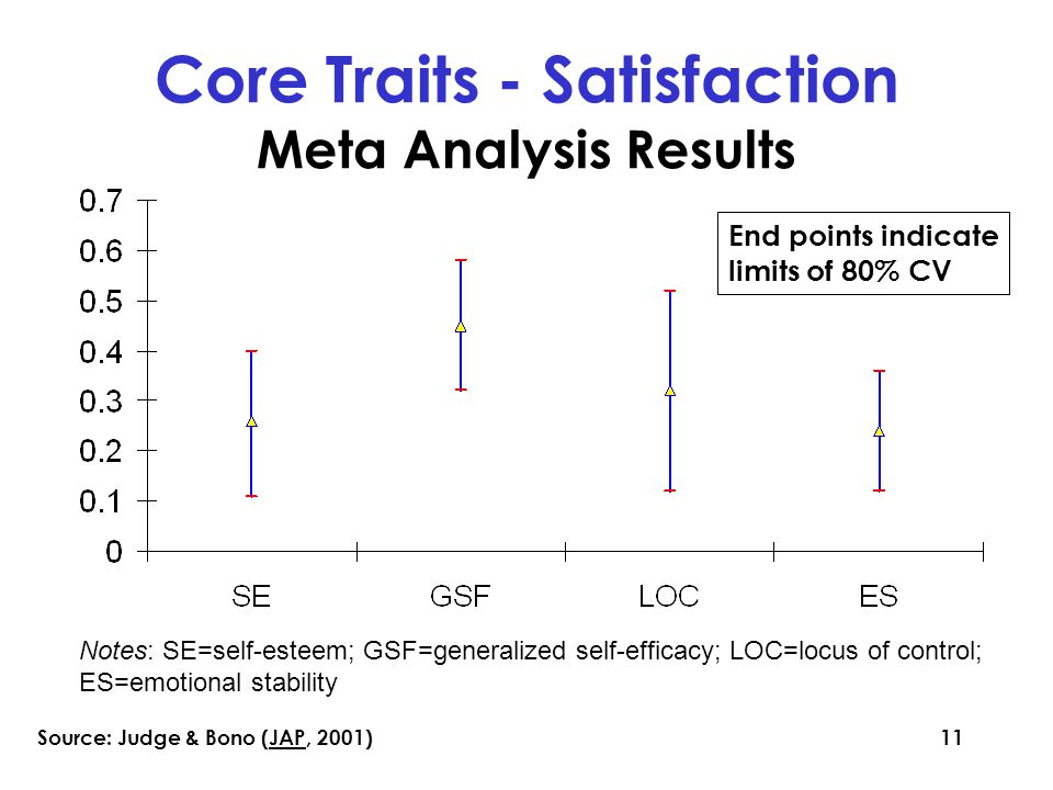 11 Notes: SE=self-esteem; GSF=generalized self-efficacy; LOC=locus of control; ES=emotional stability Core Traits - Satisfaction Meta Analysis Results End points indicate limits of 80% CV Source: Judge & Bono (JAP, 2001)