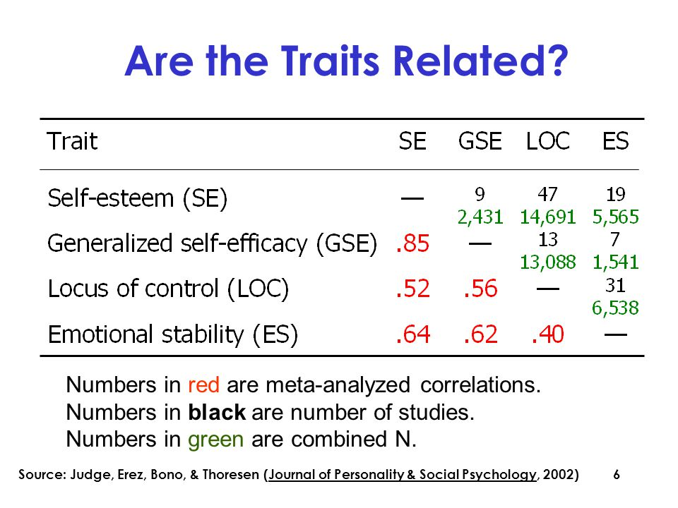 6 Are the Traits Related. Numbers in red are meta-analyzed correlations.