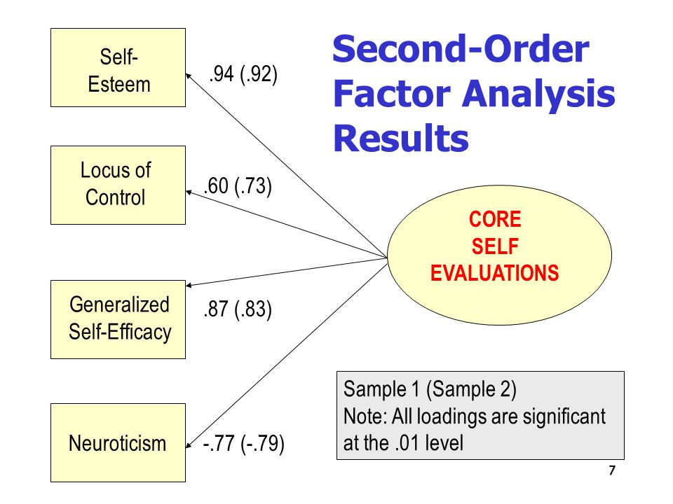 7 Self- Esteem Locus of Control Generalized Self-Efficacy Neuroticism CORE SELF EVALUATIONS.94 (.92).60 (.73).87 (.83) -.77 (-.79) Sample 1 (Sample 2) Note: All loadings are significant at the.01 level Second-Order Factor Analysis Results