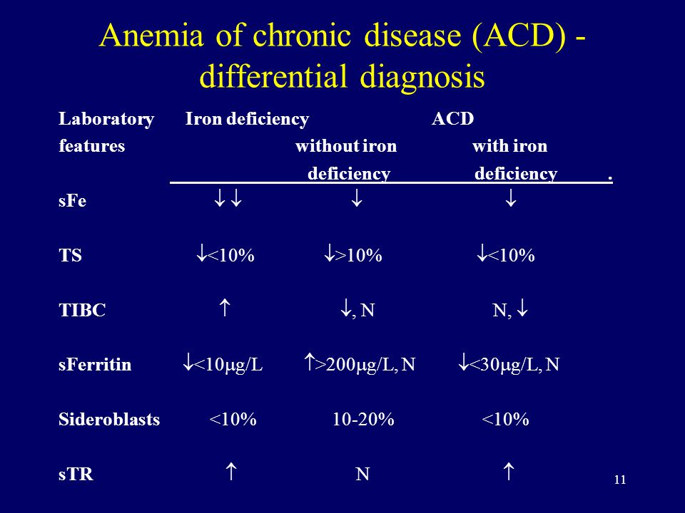 11 Anemia of chronic disease (ACD) - differential diagnosis Laboratory Iron deficiency ACD features without iron with iron deficiency deficiency.