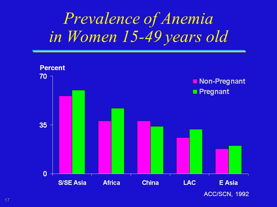 17 Prevalence of Anemia in Women years old ACC/SCN, 1992 Percent