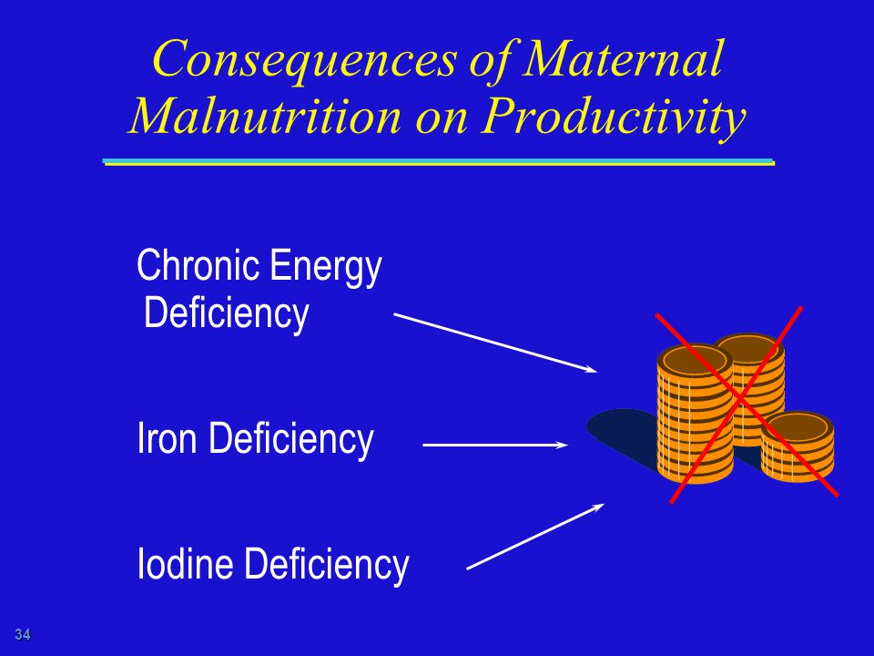34 Consequences of Maternal Malnutrition on Productivity Chronic Energy Deficiency Iron Deficiency Iodine Deficiency