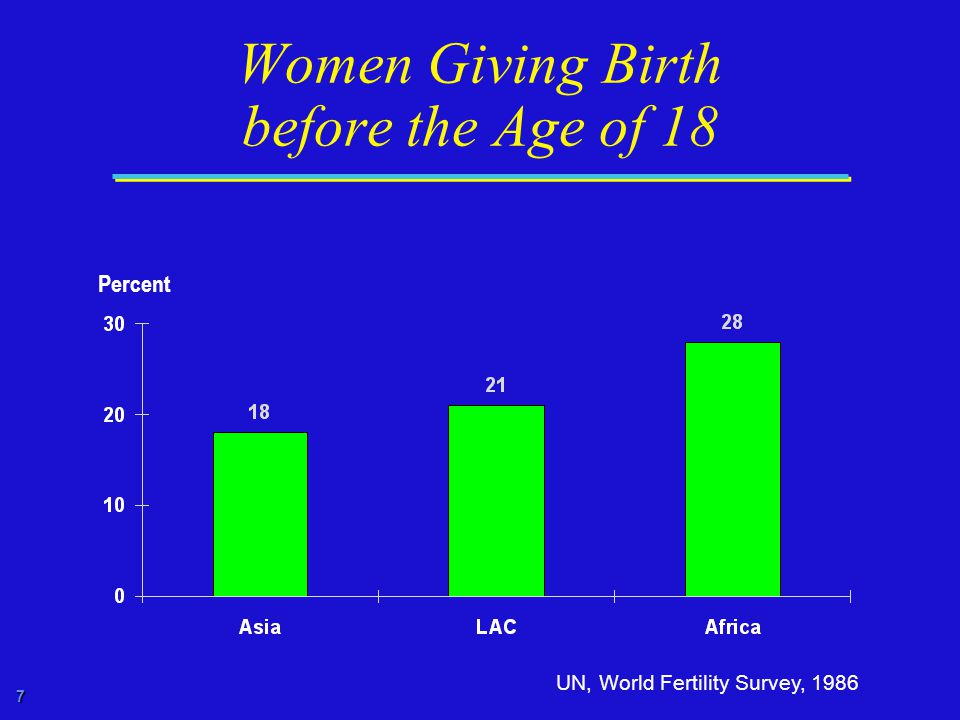 7 Women Giving Birth before the Age of 18 UN, World Fertility Survey, 1986 Percent