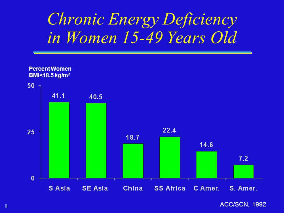 8 Chronic Energy Deficiency in Women Years Old ACC/SCN, 1992 Percent Women BMI<18.5 kg/m 2