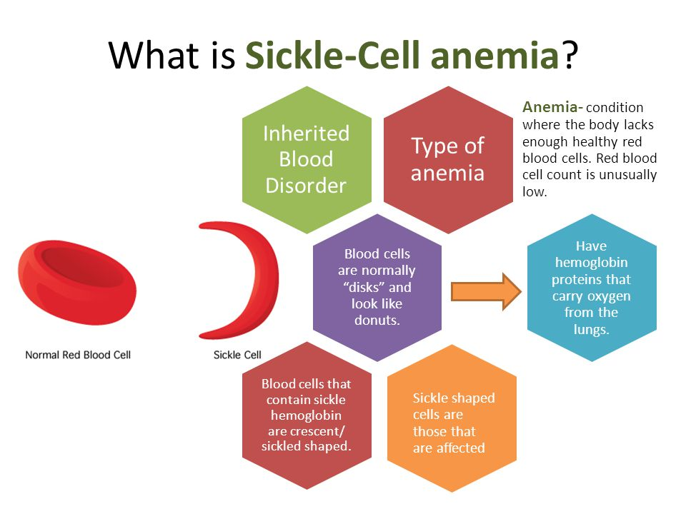What is Sickle-Cell anemia.