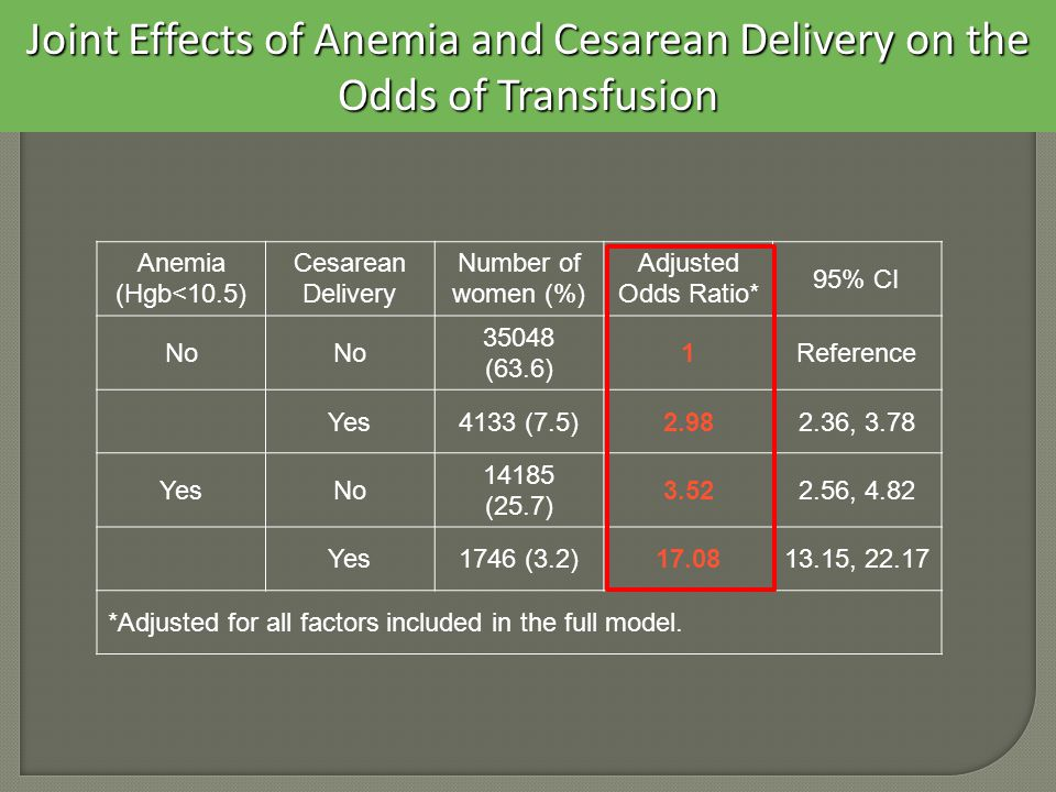 Joint Effects of Anemia and Cesarean Delivery on the Odds of Transfusion Anemia (Hgb<10.5) Cesarean Delivery Number of women (%) Adjusted Odds Ratio* 95% CI No (63.6) 1Reference Yes4133 (7.5) , 3.78 YesNo (25.7) , 4.82 Yes1746 (3.2) , *Adjusted for all factors included in the full model.