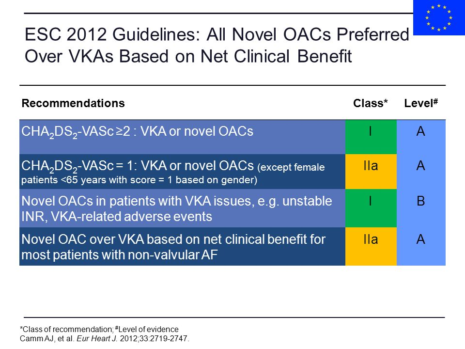 ESC 2012 Guidelines: All Novel OACs Preferred Over VKAs Based on Net Clinical Benefit RecommendationsClass*Level # CHA 2 DS 2 -VASc ≥2 : VKA or novel OACsIA CHA 2 DS 2 -VASc = 1: VKA or novel OACs (except female patients <65 years with score = 1 based on gender) IIaA Novel OACs in patients with VKA issues, e.g.