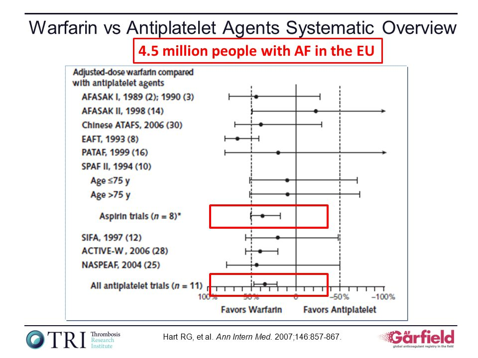 Warfarin vs Antiplatelet Agents Systematic Overview Hart RG, et al.